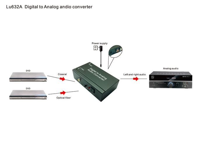 这款数字模拟音频转换器可以用于家庭或者专业音频切换,它能够将同轴